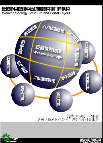 泛微协同管理应用平台方案框架图