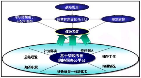 集团企业绩效管理