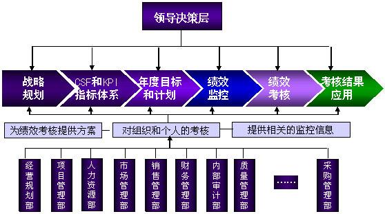 (绩效管理与考核的组织体系)